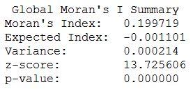 Moran's I Values
